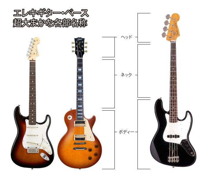 エレキギター・ベース(ストラトキャスター・レスポール・ジャズベース)の大まかな各部名称
