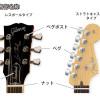 エレキギターヘッド各部名称と役割