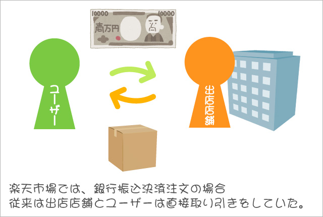 楽天市場銀行振込の従来の仕組み