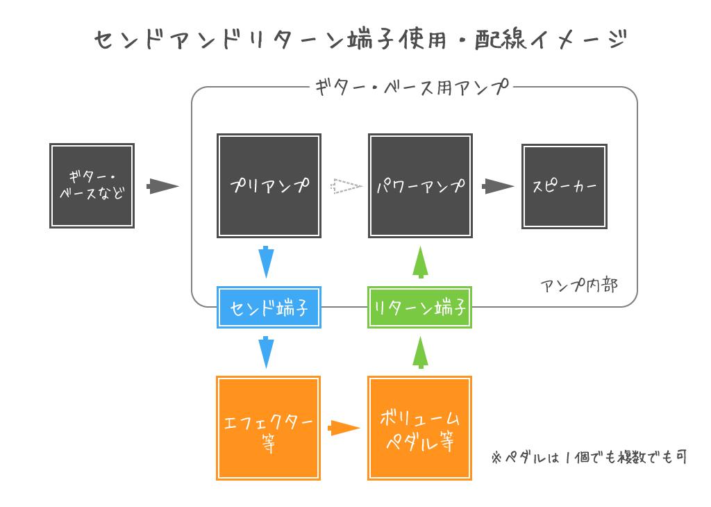 センドアンドリターン端子のイメージ例