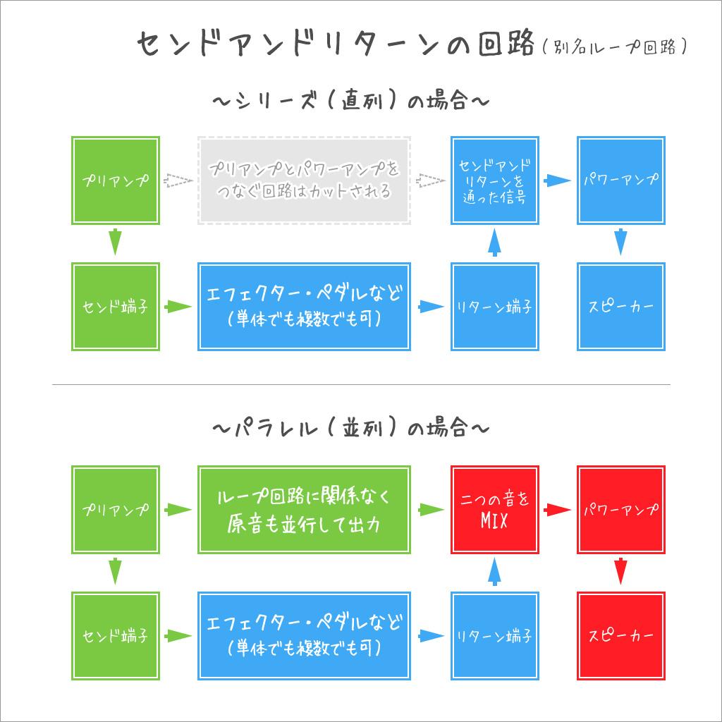 センドアンドリターン端子シリーズ(直列)とパラレル(並列)