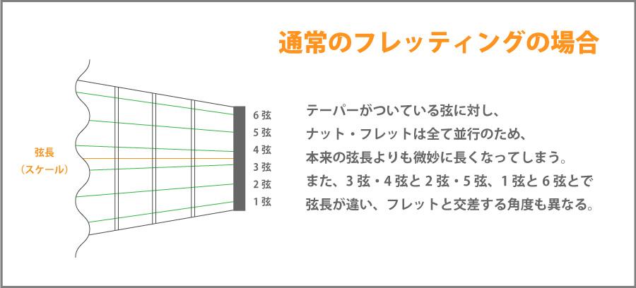 サークルフレッティングシステムのイメージ