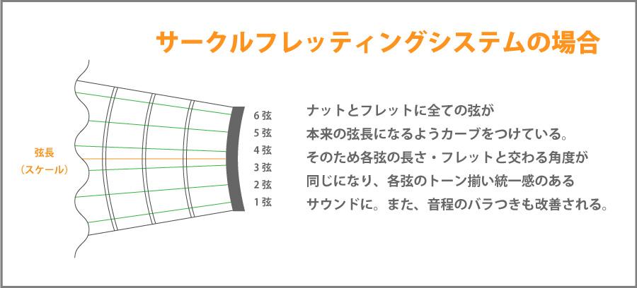 すべての弦がどのポジションでもフレットに直角に交わる