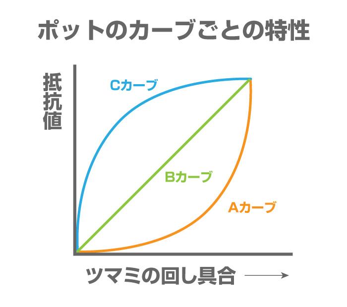 %e3%83%9d%e3%83%83%e3%83%88%e3%81%ae%e3%82%ab%e3%83%bc%e3%83%96%e3%81%94%e3%81%a8%e3%81%ae%e7%89%b9%e6%80%a7%e3%82%b0%e3%83%a9%e3%83%95