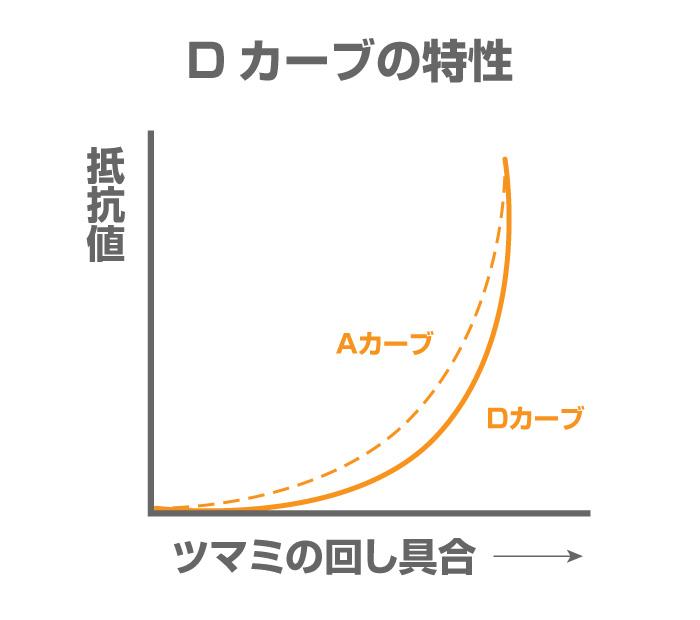d%e3%82%ab%e3%83%bc%e3%83%96%e3%83%9d%e3%83%83%e3%83%88%e3%81%ae%e7%89%b9%e6%80%a7%e3%82%b0%e3%83%a9%e3%83%95