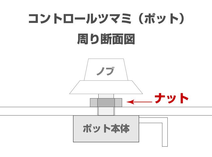 エレキギター・ベースコントロールツマミ・ポット周り断面図
