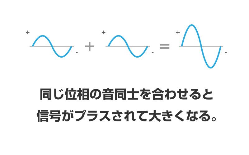 エレキギター、ベース、エフェクターの信号は同じ位相同士で合わさると大きくなる