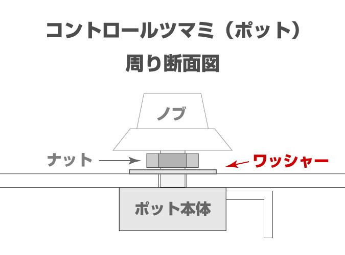 コントロールツマミ・ポット周り断面図