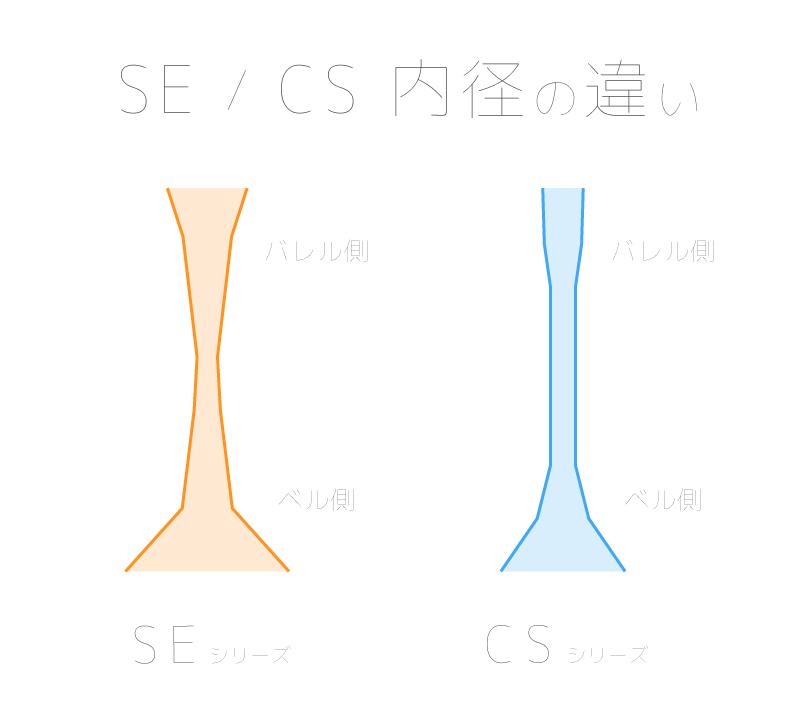 YAMAHAクラリネット SEシリーズとCSシリーズの内部構造・内径の違い