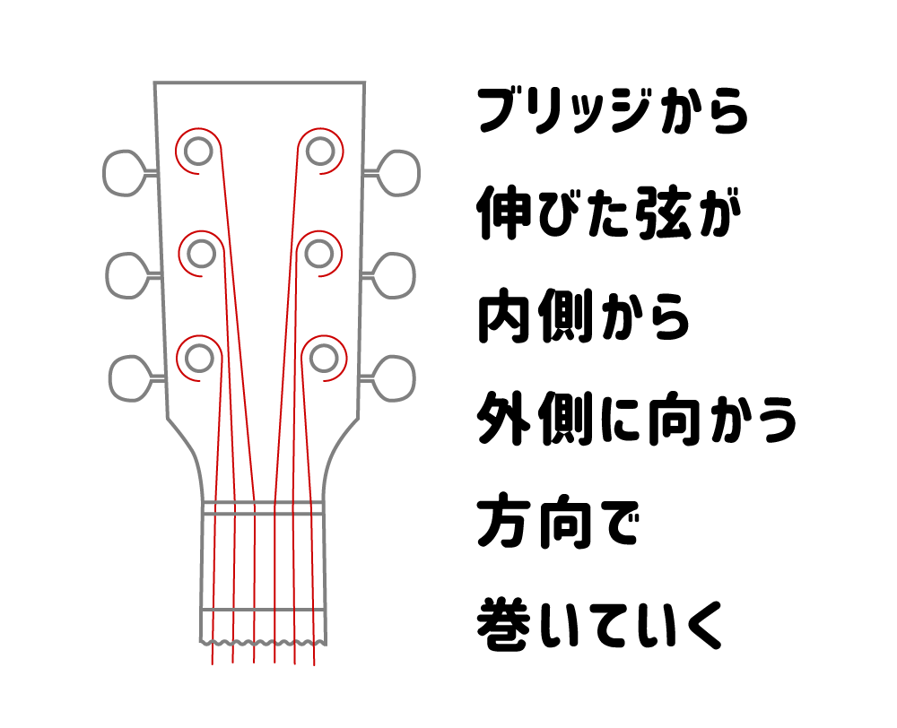 アコギ弦を張り替えるときヘッドのペグポストに弦を巻く向き
