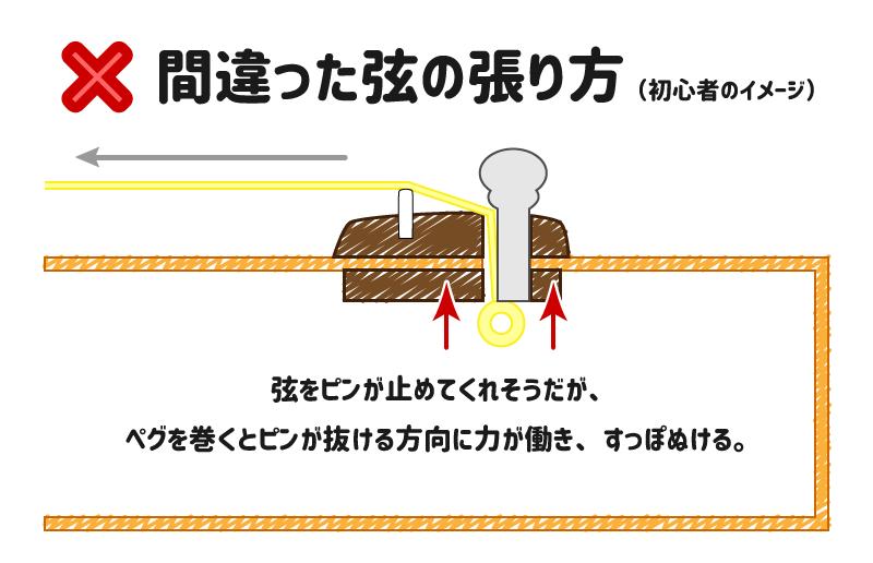 アコ弦張り替え-NGパターン